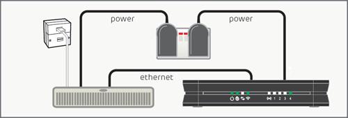 bright box router