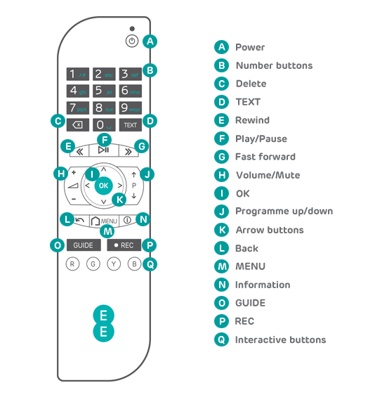 EE TV remote control buttons guide