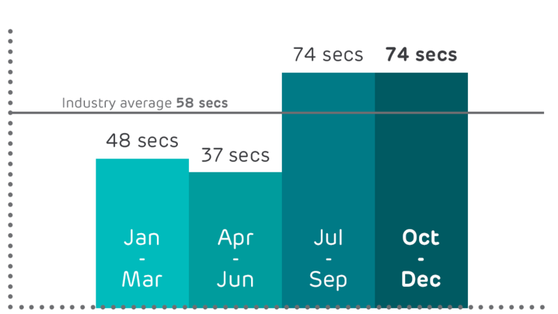 Graph showing average time to get through to customer services
