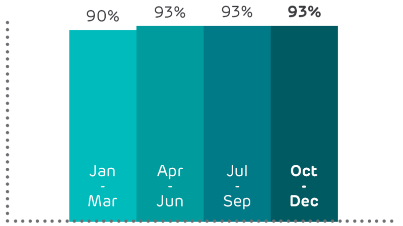 Graph showing percentage of customers connected to new service within 21 days