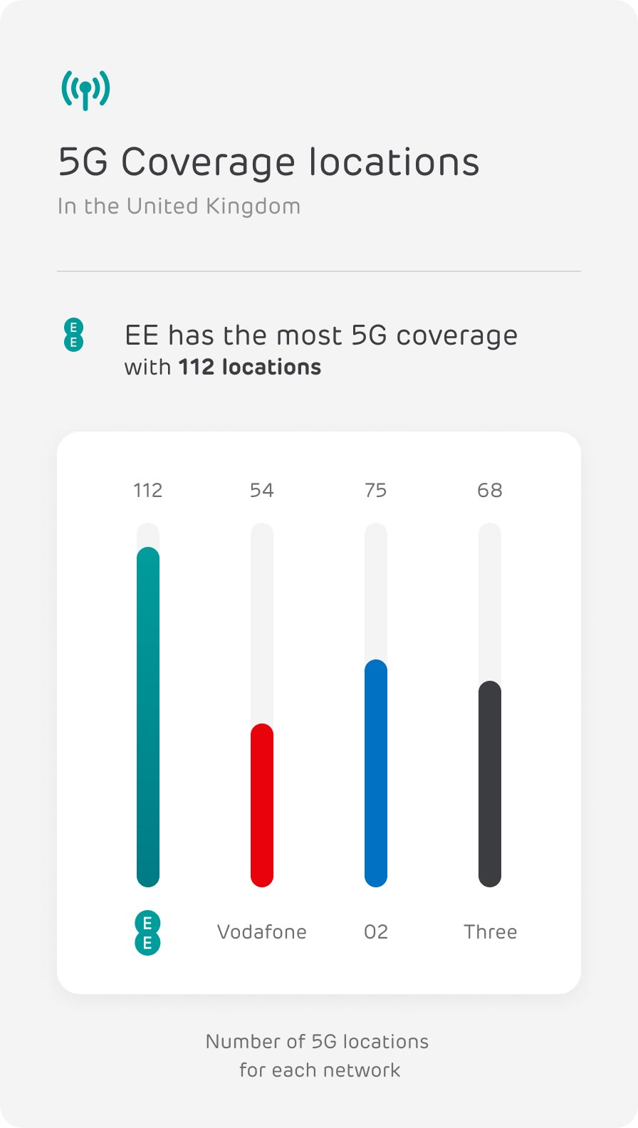 5G Coverage locations of major networks