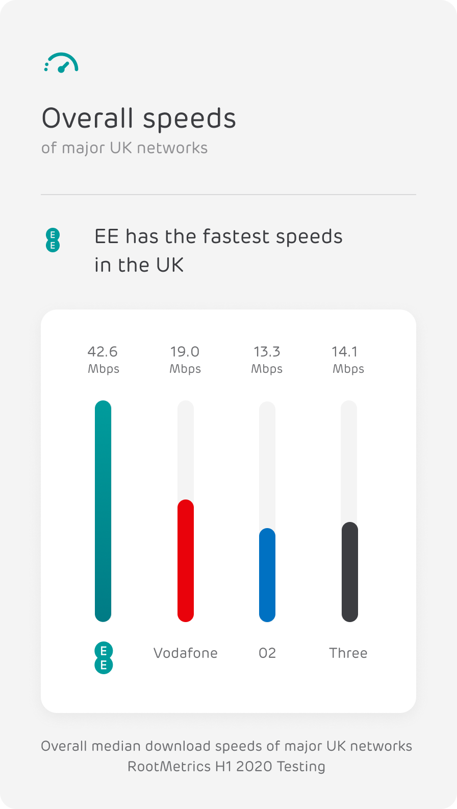 Graph of 4G and 5G speeds by network operator